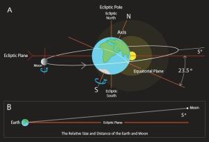 وضعیت زمین، ماه و خورشید