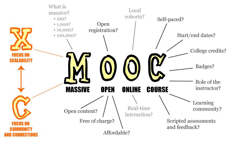 درس باز آنلاین بزرگ (به Massive Open Online Course)