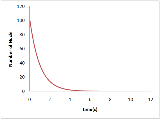 حل تحلیلی معادله دیفرانسیل با ثابت زمانی 1 ثانیه