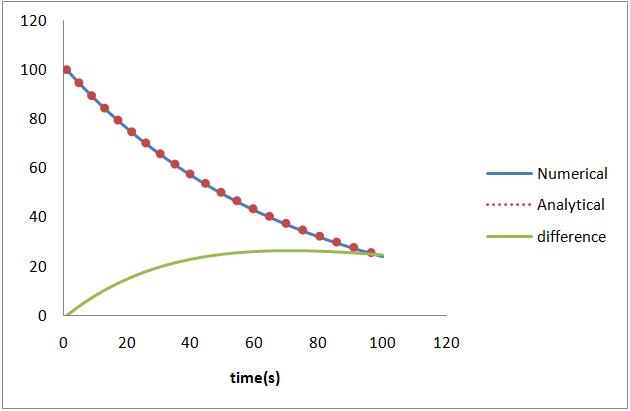 مقایسه حل تحلیلی و حل عددی با بازههای زمانی 1 ثانیه