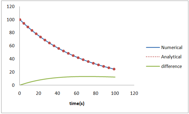 قایسه حل تحلیلی و حل عددی با بازههای زمانی 0.5 ثانیه