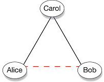 یک شبکه نامتوازن بین آلیس، باب و کرول.دوستی با خط و دشمنی با خطچین مشخص شده است.
