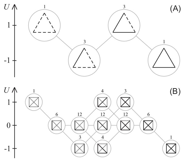 نمودار انرژی برای شبکههایی با (A) سه راس و (B) چهار راس