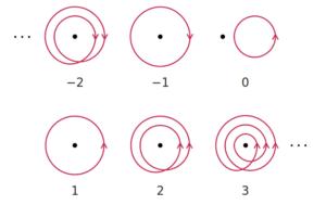 چند خم بسته با Winding Numberهای متفاوت.